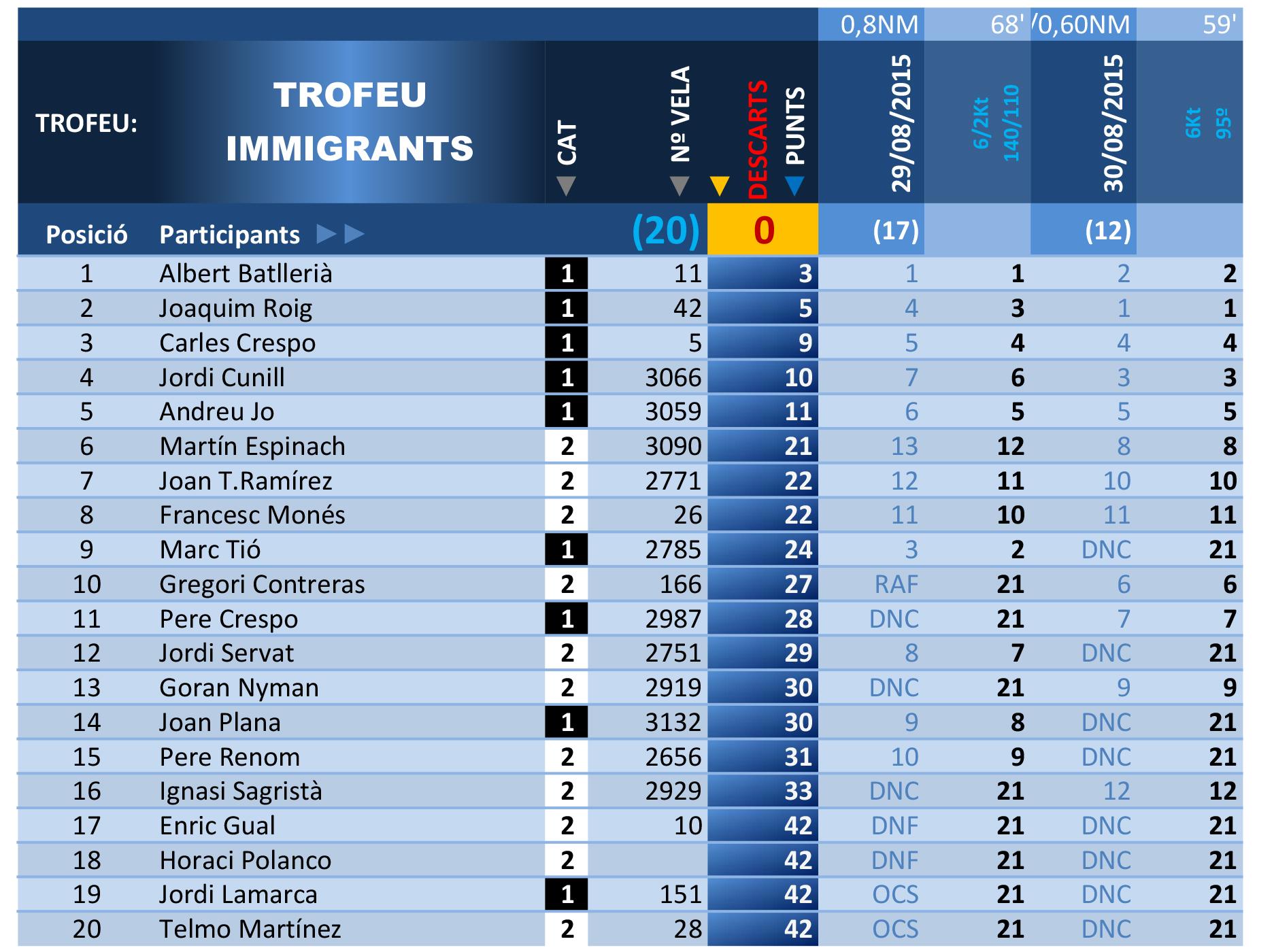 resultatsimmigrants2015