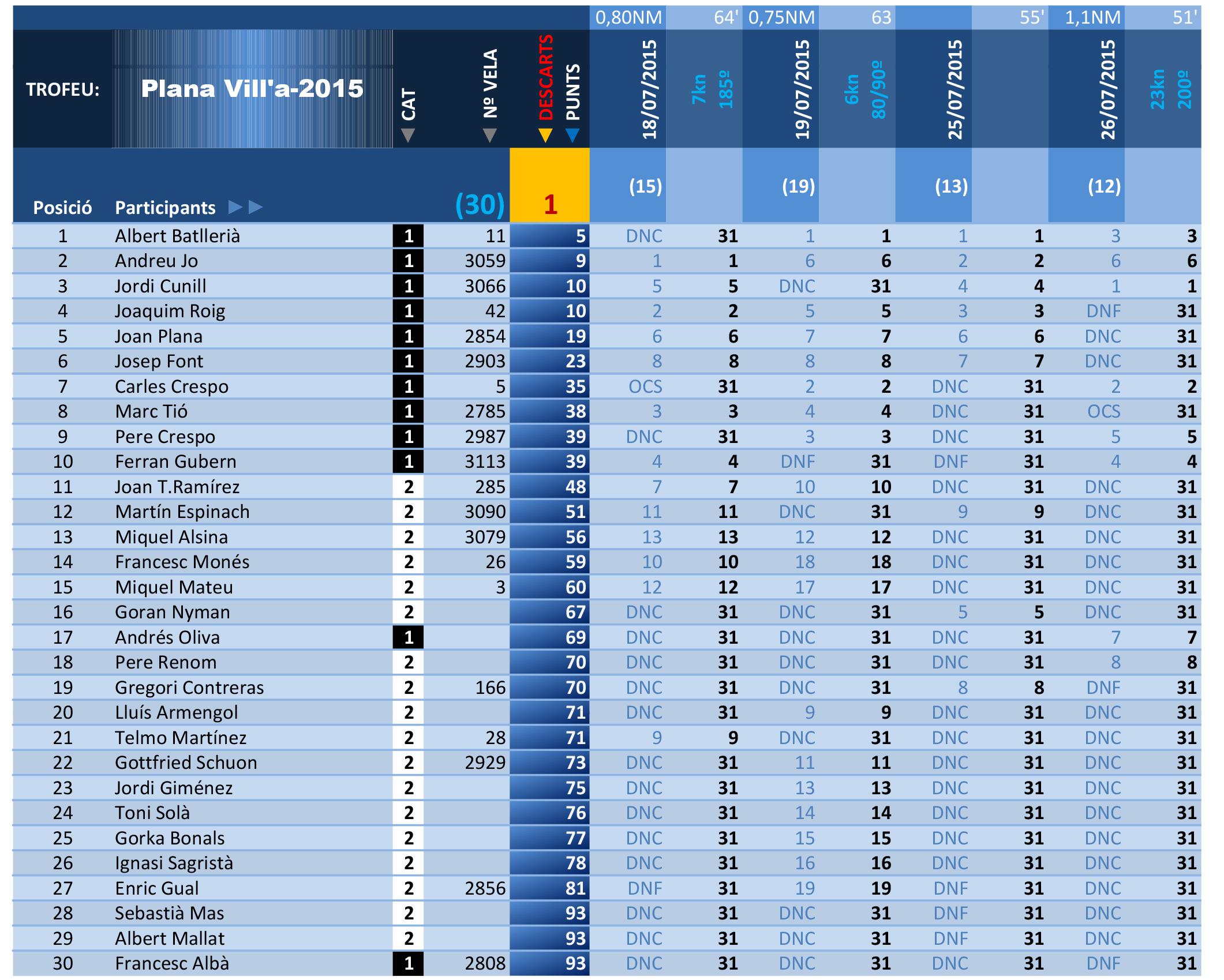 resultatsplanavilla2015